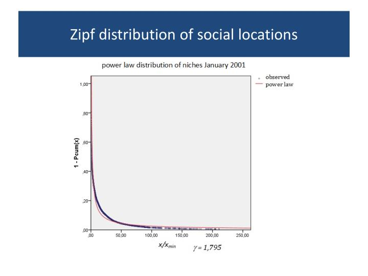 Zipf distribution of social locations