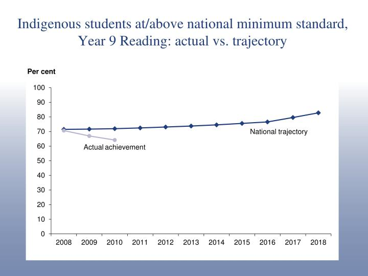 Indigenous students at/above national minimum standard, Year 9 Reading: actual vs. trajectory