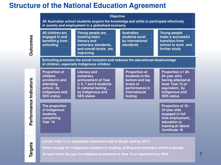 Structure of the National Education Agreement
