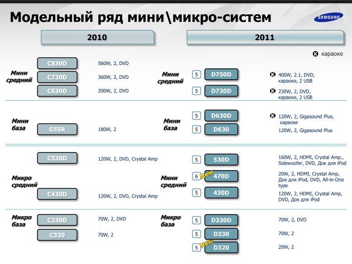 Модельный ряд мини\микро-систем