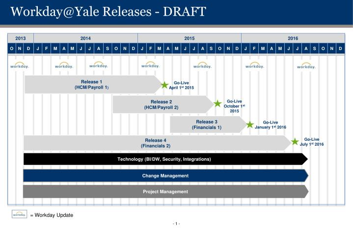 workday@yale releases draft
