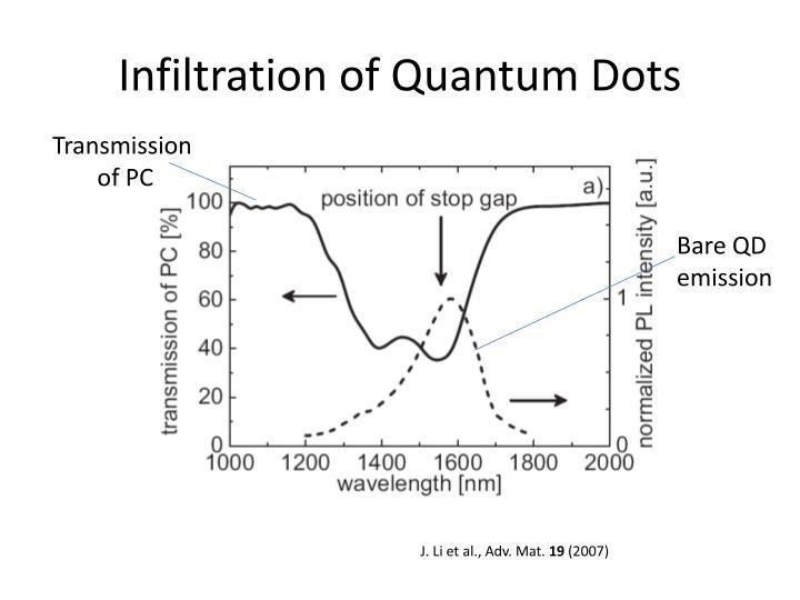 Infiltration of Quantum Dots