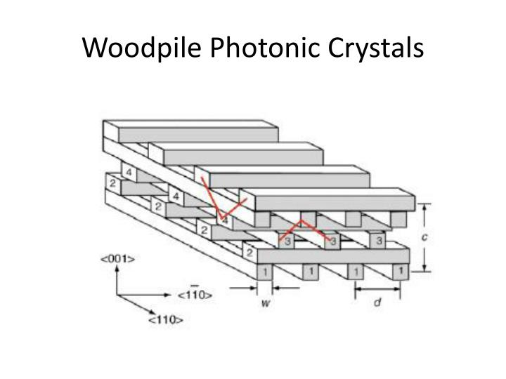 Woodpile Photonic Crystals