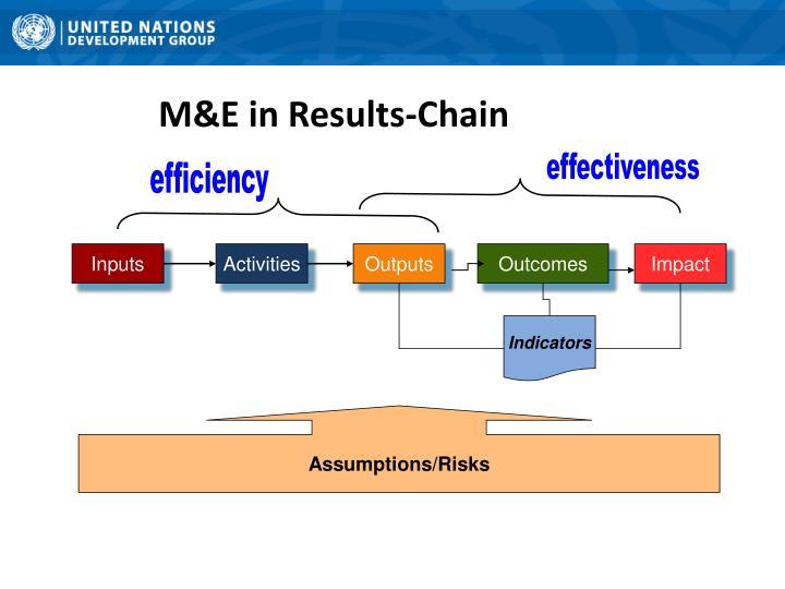 M&E in Results-Chain