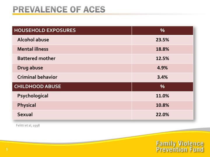 PREVALENCE OF ACES