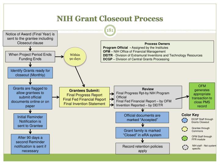 NIH Grant Closeout Process