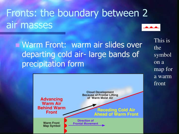Fronts: the boundary between 2 air masses
