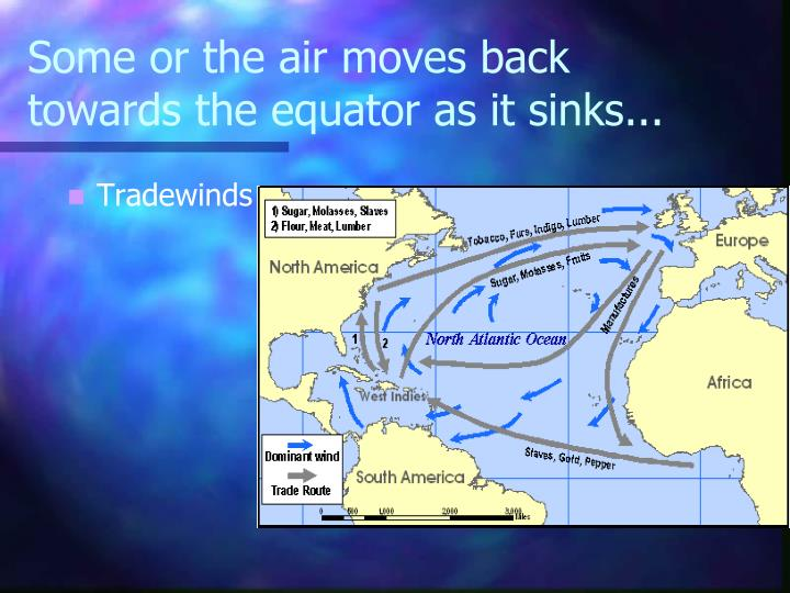 Some or the air moves back towards the equator as it sinks...