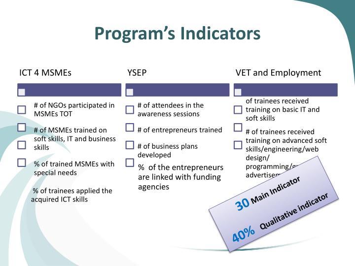 Program's Indicators