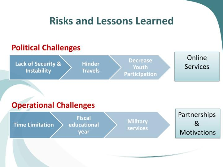 Risks and Lessons Learned