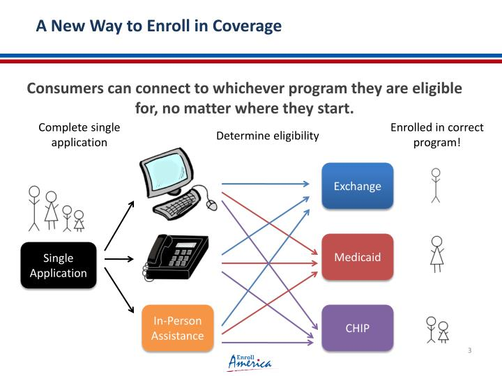 A New Way to Enroll in Coverage