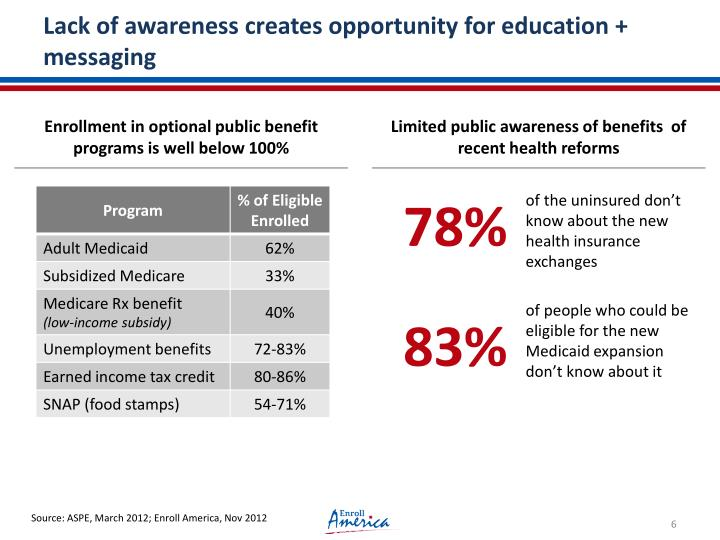 Lack of awareness creates opportunity for education + messaging