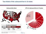 two thirds of the uninsured live in 13 states