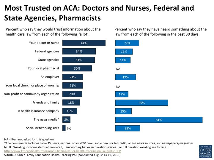 Most trusted on aca doctors and nurses federal and state agencies pharmacists