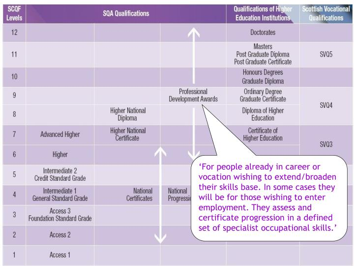 'For people already in career or vocation wishing to extend/broaden their skills base. In some cases they will be for those wishing to enter employment. They assess and certificate progression in a defined set of specialist occupational skills.'