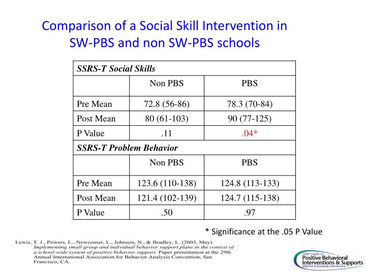 Comparison of a Social Skill Intervention in