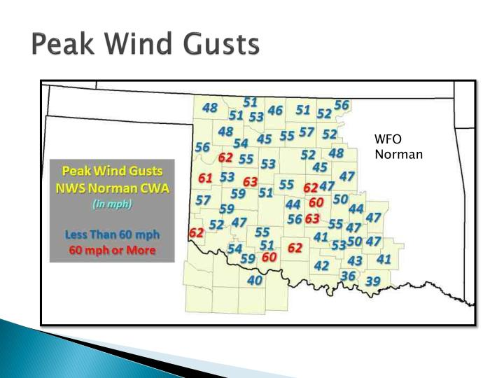 Peak Wind Gusts