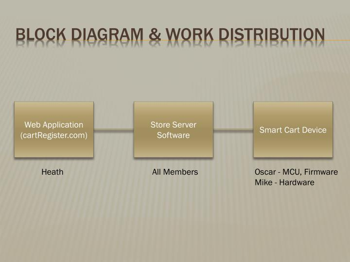 Block Diagram & Work Distribution
