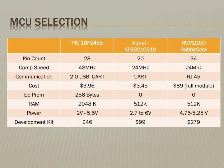 MCU Selection