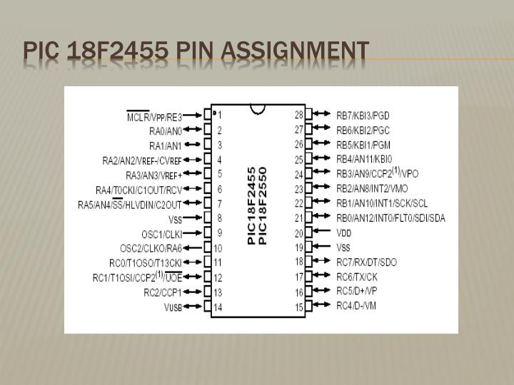 PIC 18F2455 Pin Assignment