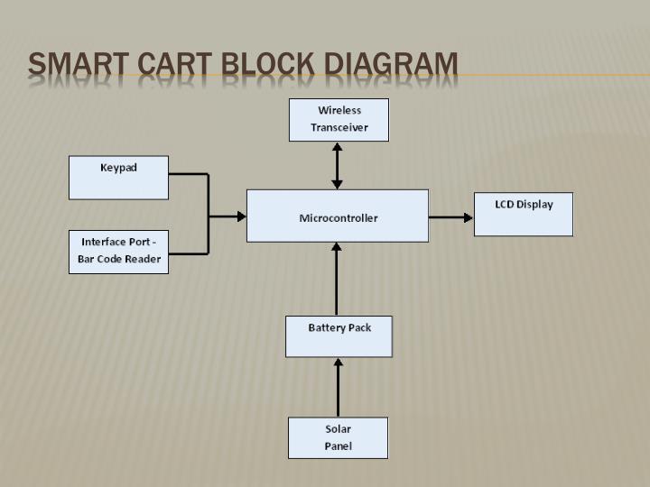 Smart Cart Block Diagram