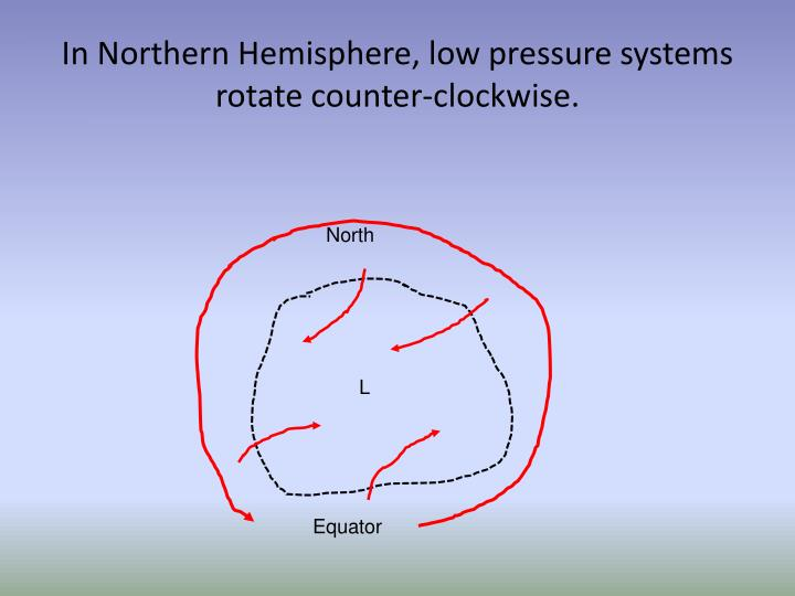 In Northern Hemisphere, low pressure systems rotate counter-clockwise.