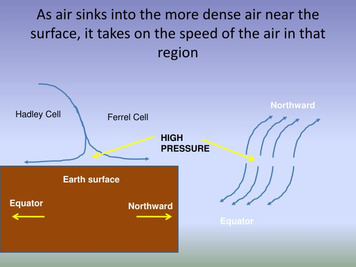 As air sinks into the more dense air near the surface, it takes on the speed of the air in that region