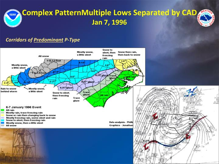 Complex PatternMultiple Lows Separated by CAD