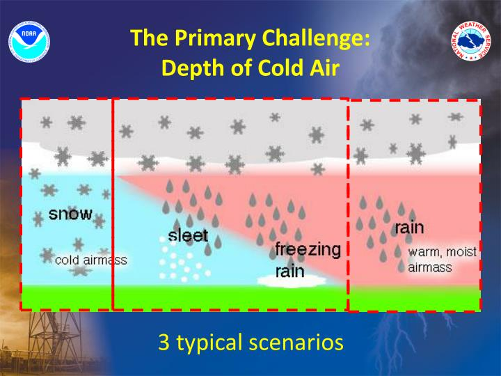 The Primary Challenge: