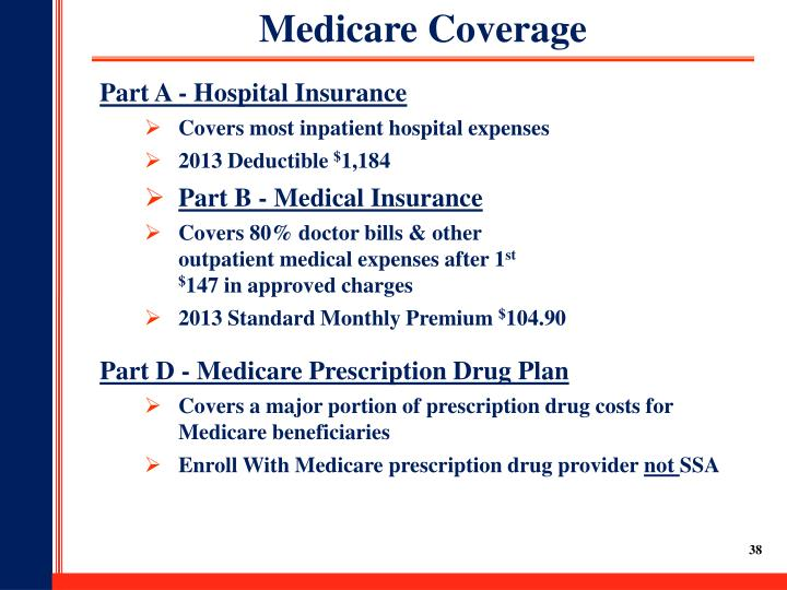 Medicare Coverage