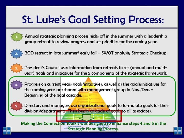 St. Luke's Goal Setting Process: