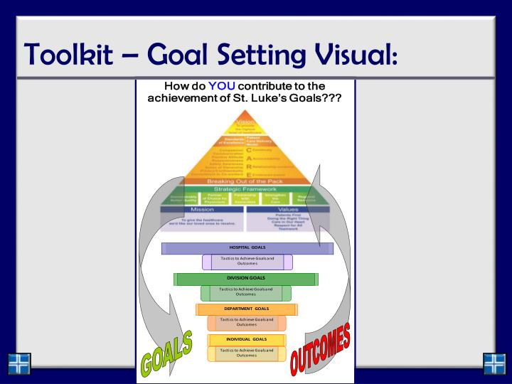 Toolkit – Goal Setting Visual: