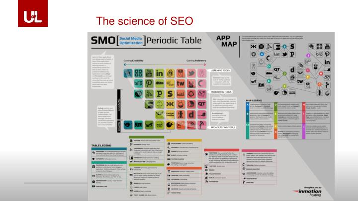 The science of SEO
