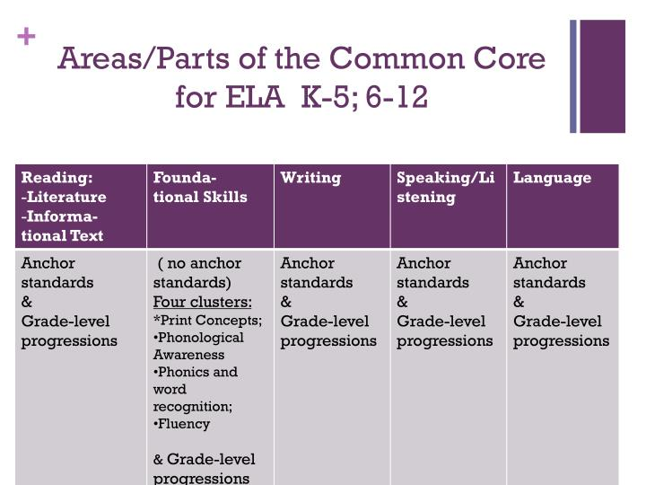 Areas/Parts of the Common Core for ELA  K-5; 6-12