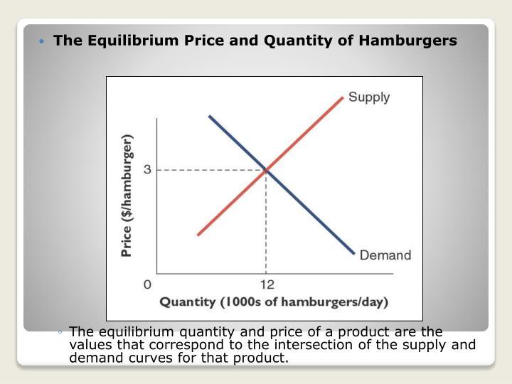 The Equilibrium Price and Quantity of Hamburgers