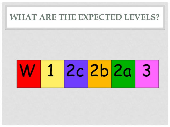 What are the expected levels?