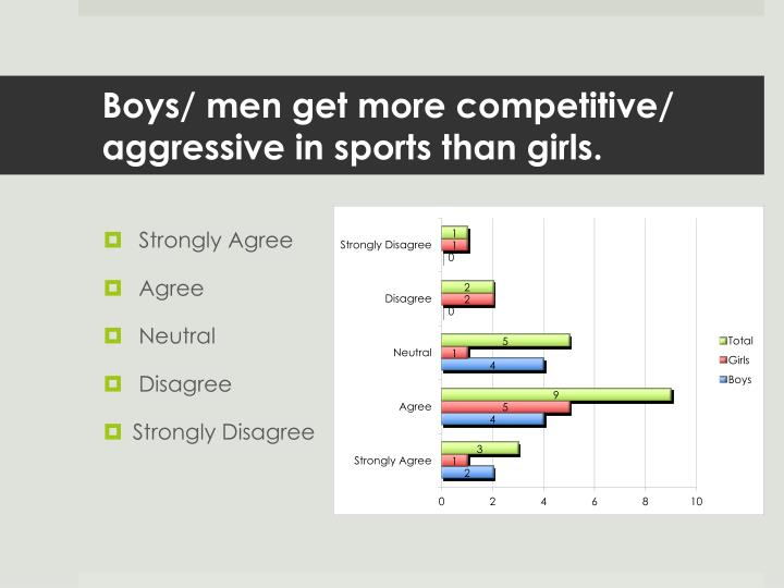 Boys/ men get more competitive/ aggressive in sports than girls.
