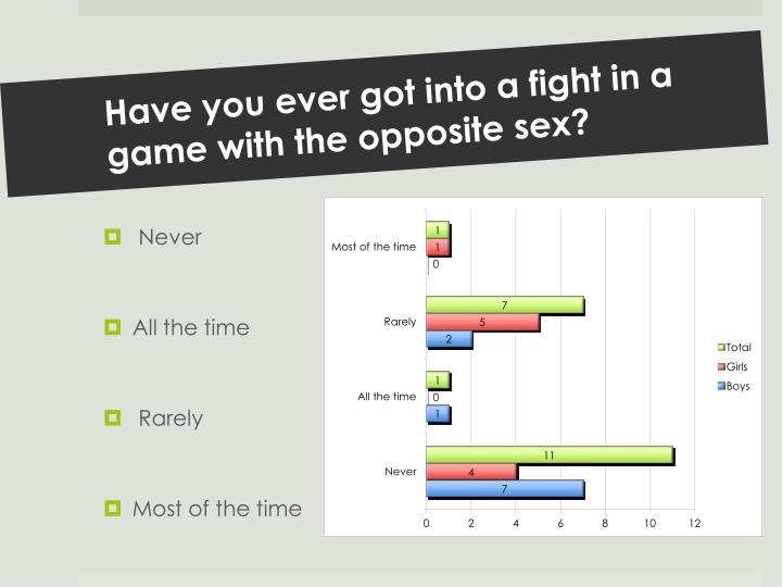Have you ever got into a fight in a game with the opposite sex?