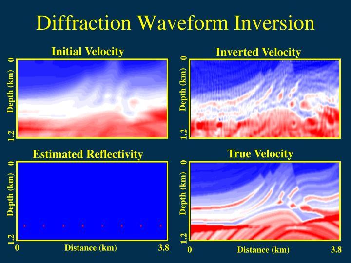Diffraction Waveform Inversion