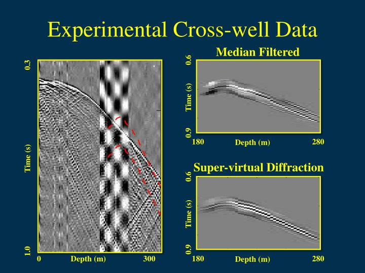 Experimental Cross-well