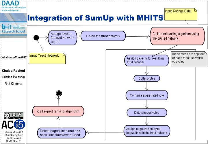 Integration of SumUp with MHITS