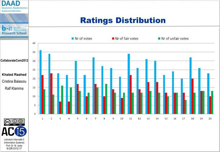 Ratings Distribution