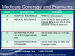 medicare coverage and premiums