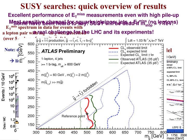 SUSY searches: quick overview of results