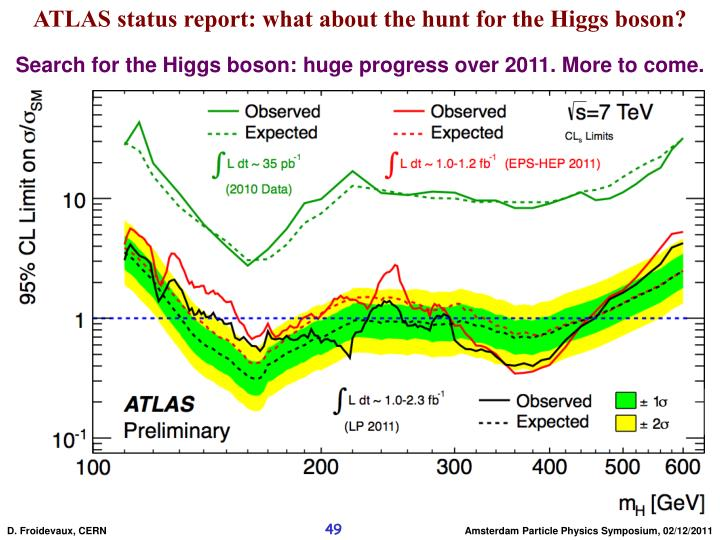 ATLAS status report: what about the hunt for the Higgs boson?