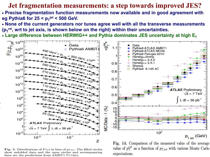 Jet fragmentation measurements: a step towards improved JES?