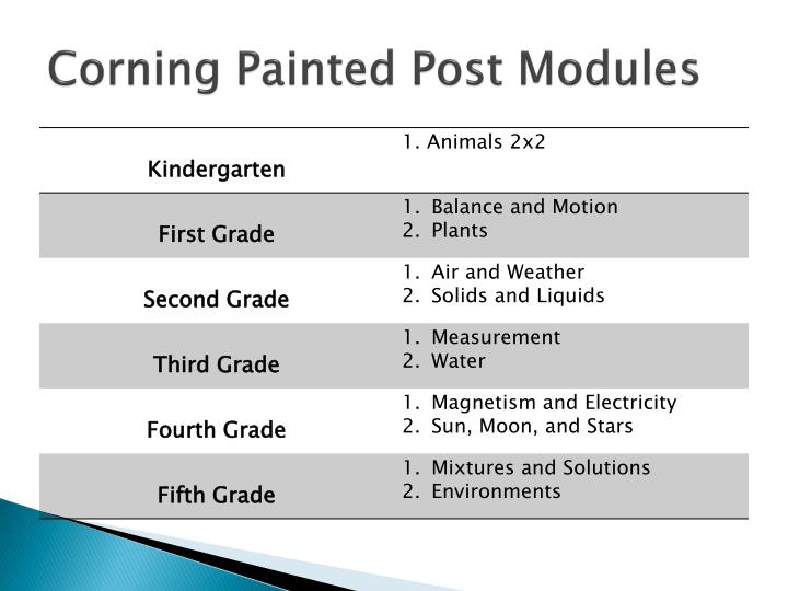 Corning Painted Post Modules