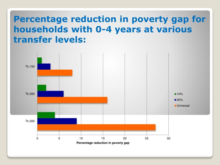 Percentage reduction in poverty gap for households with 0-4 years at various transfer