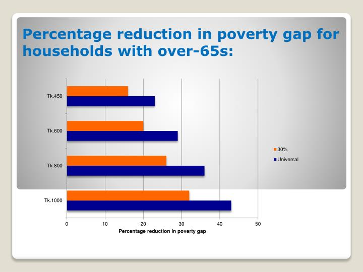 Percentage reduction in poverty gap for households with