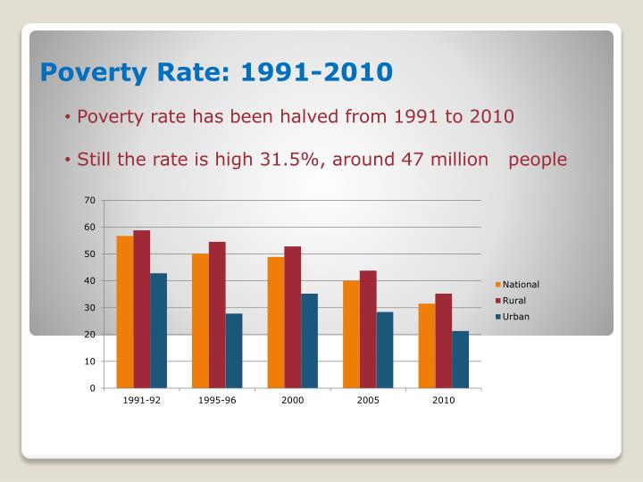 Poverty rate has been halved from 1991 to 2010